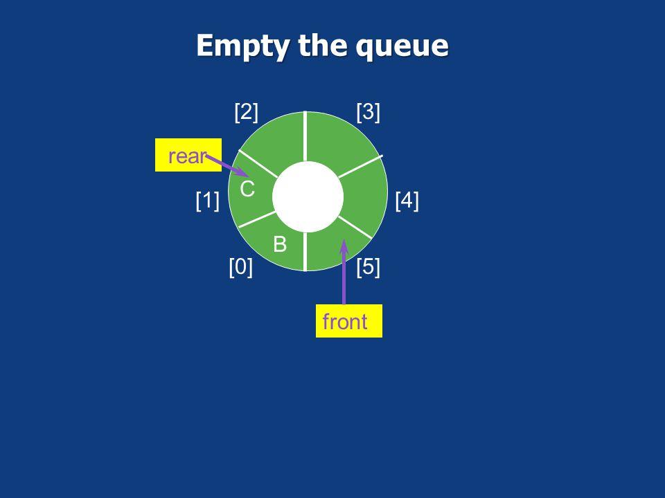 Empty the queue [0] [1] [2] [3] [4] [5] B C rear front